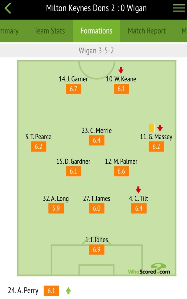 Player ratings courtesy of Whoscored.com