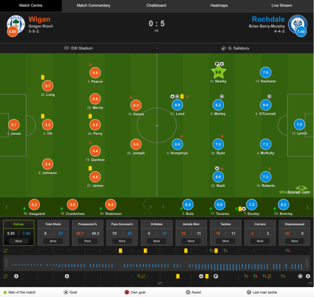 Players stats courtesy of Whoscored.com
